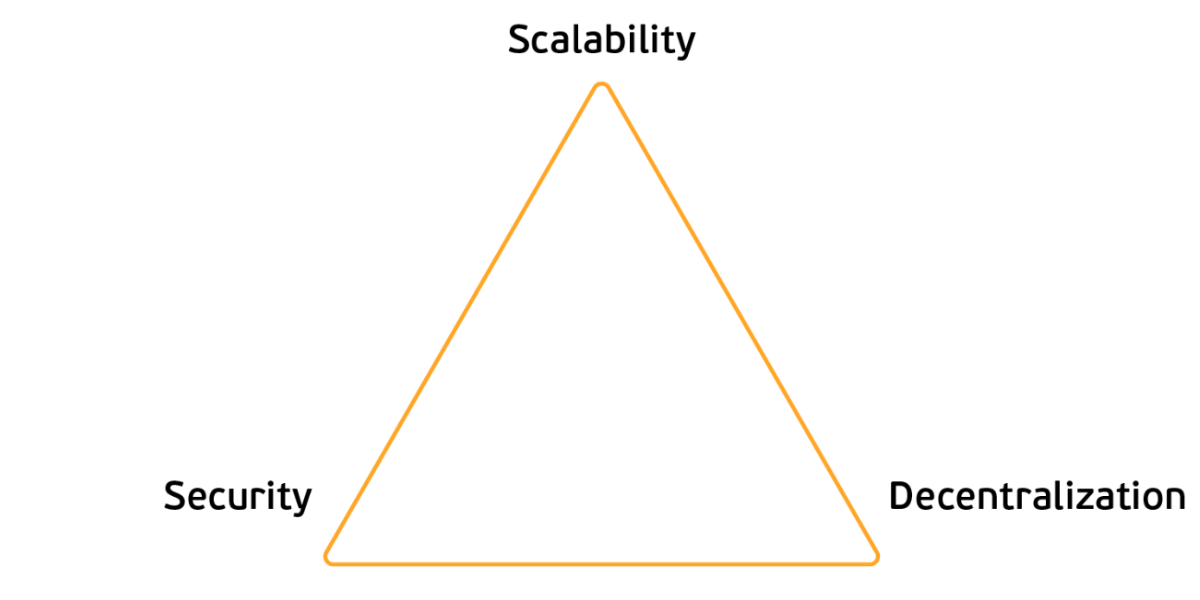 Pyramid with on the angles the words: Scalablity, Security and Decentralization
